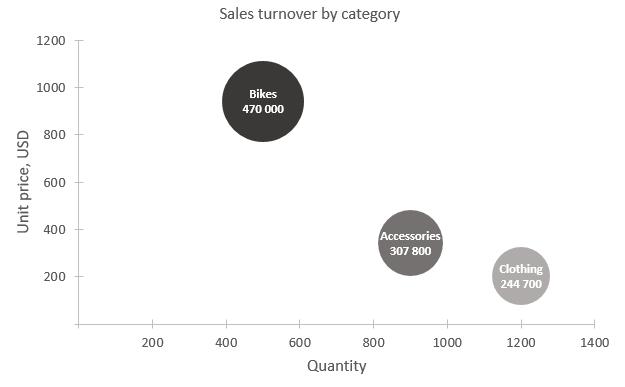 Excel burbuļveida grafiks