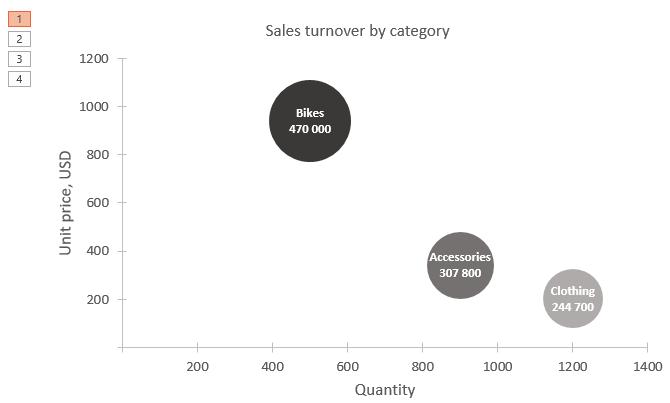 PowerPoint ievietota Excel grafika animācijas soļi